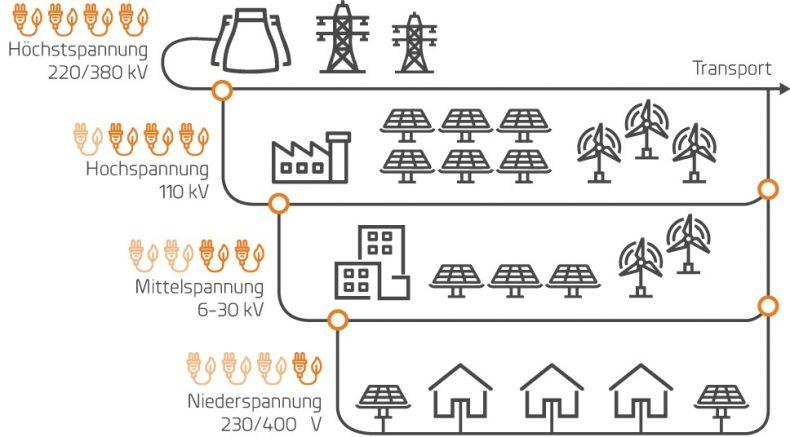 Technik - Bürgerdialog Strom
